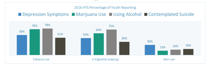 Bar graph of substance use frequency.