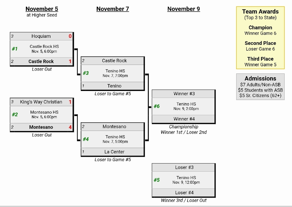SWW1A District 4 Bracket