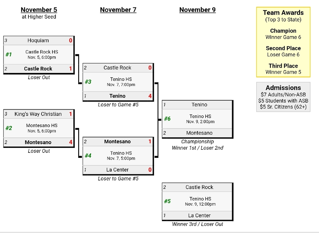 SWW 1A District 4 Bracket